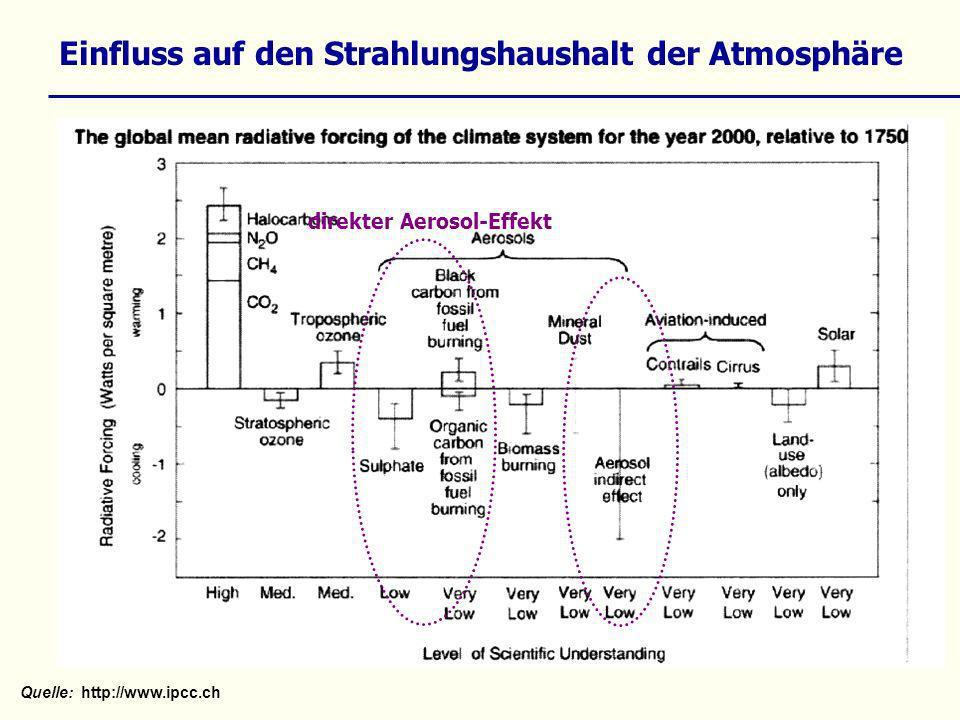 Quelle:http://www.ipcc.ch direkter Aerosol-Effekt Einfluss auf den Strahlungshaushalt der Atmosphäre