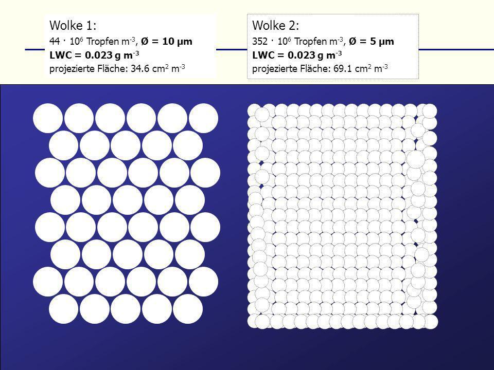 Wolke 1: 44 · 10 6 Tropfen m -3, Ø = 10 µm LWC = 0.023 g m -3 projezierte Fläche: 34.6 cm 2 m -3 Wolke 2: 352 · 10 6 Tropfen m -3, Ø = 5 µm LWC = 0.02