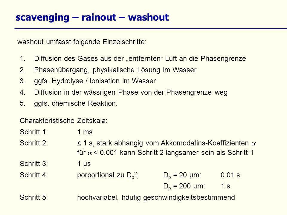 scavenging – rainout – washout washout umfasst folgende Einzelschritte: 1. Diffusion des Gases aus der entfernten Luft an die Phasengrenze 2. Phasenüb