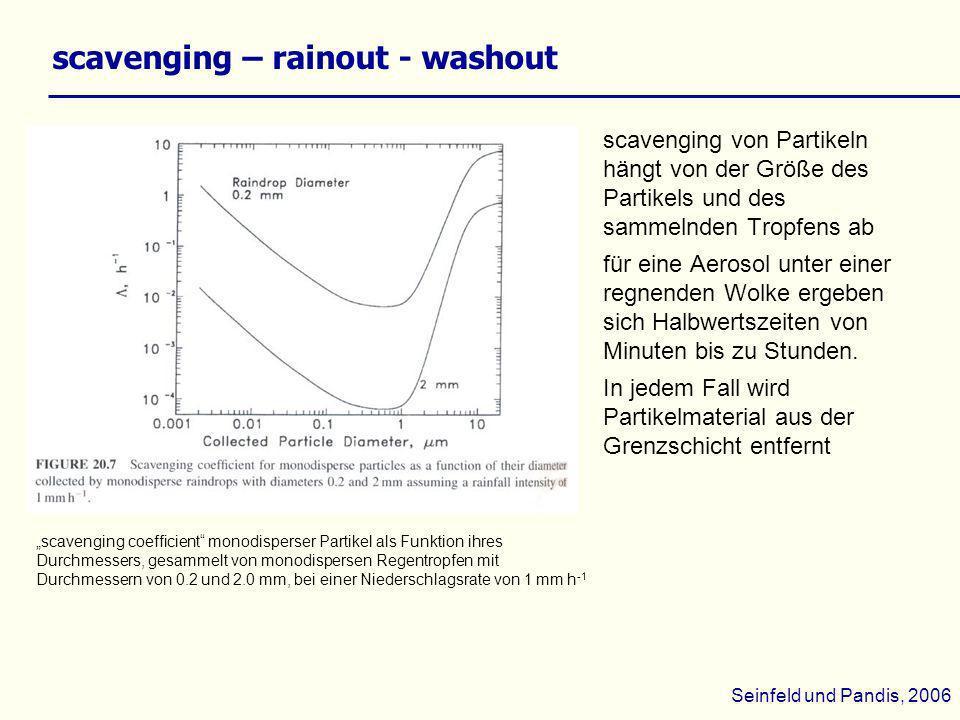 scavenging – rainout - washout scavenging von Partikeln hängt von der Größe des Partikels und des sammelnden Tropfens ab für eine Aerosol unter einer