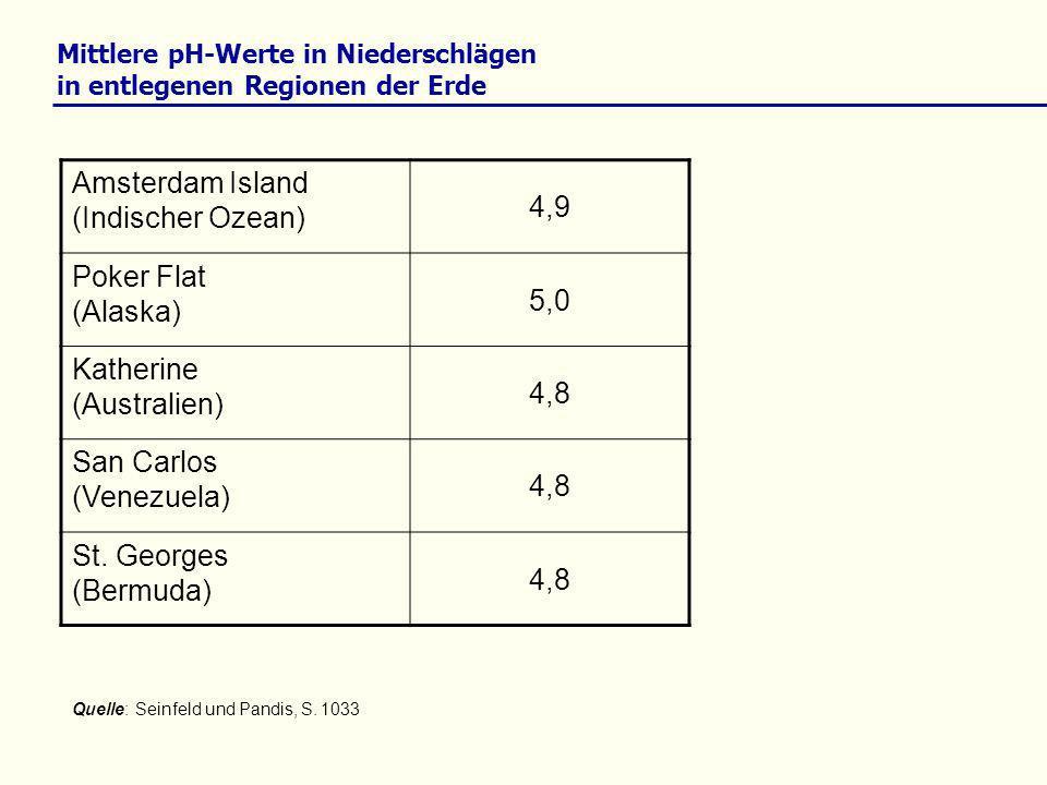 Mittlere pH-Werte in Niederschlägen in entlegenen Regionen der Erde Quelle: Seinfeld und Pandis, S. 1033 Amsterdam Island (Indischer Ozean) 4,9 Poker