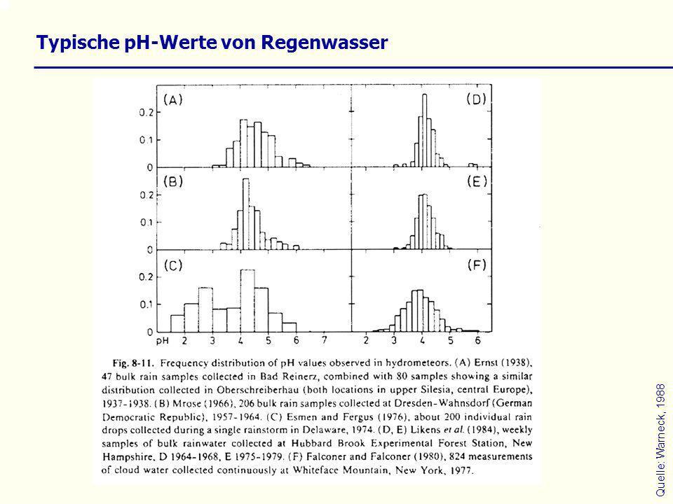 Typische pH-Werte von Regenwasser Quelle: Warneck, 1988
