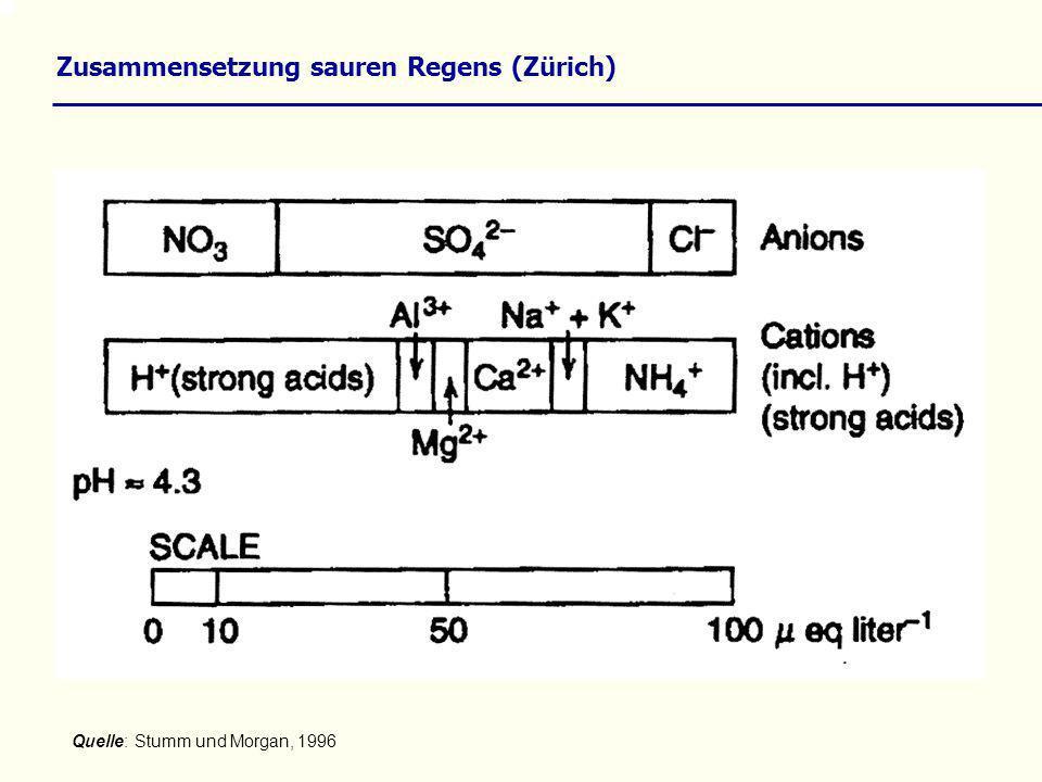 Zusammensetzung sauren Regens (Zürich) Quelle: Stumm und Morgan, 1996