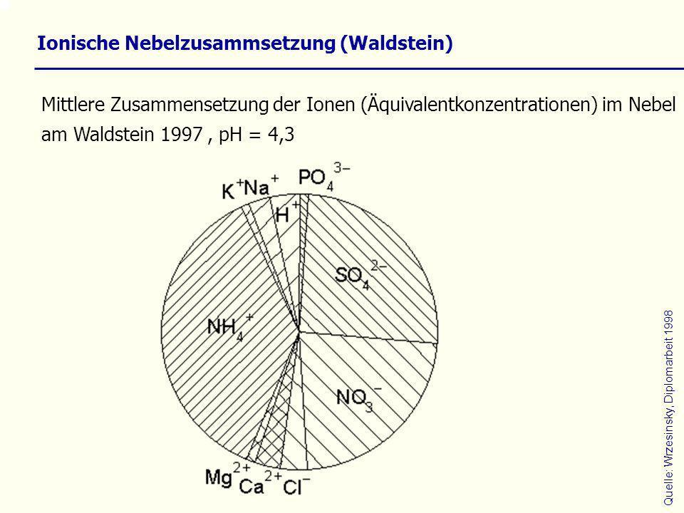Ionische Nebelzusammsetzung (Waldstein) Quelle: Wrzesinsky, Diplomarbeit 1998 Mittlere Zusammensetzung der Ionen (Äquivalentkonzentrationen) im Nebel