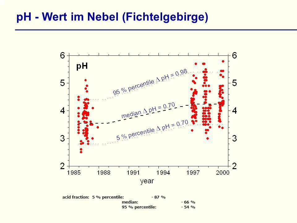 acid fraction: 5 % percentile: - 87 % median: - 66 % 95 % percentile: - 54 % pH - Wert im Nebel (Fichtelgebirge)