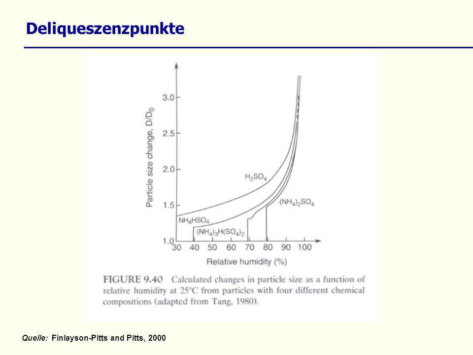 Mittlere pH-Werte in Niederschlägen in entlegenen Regionen der Erde Quelle: Seinfeld und Pandis, S.