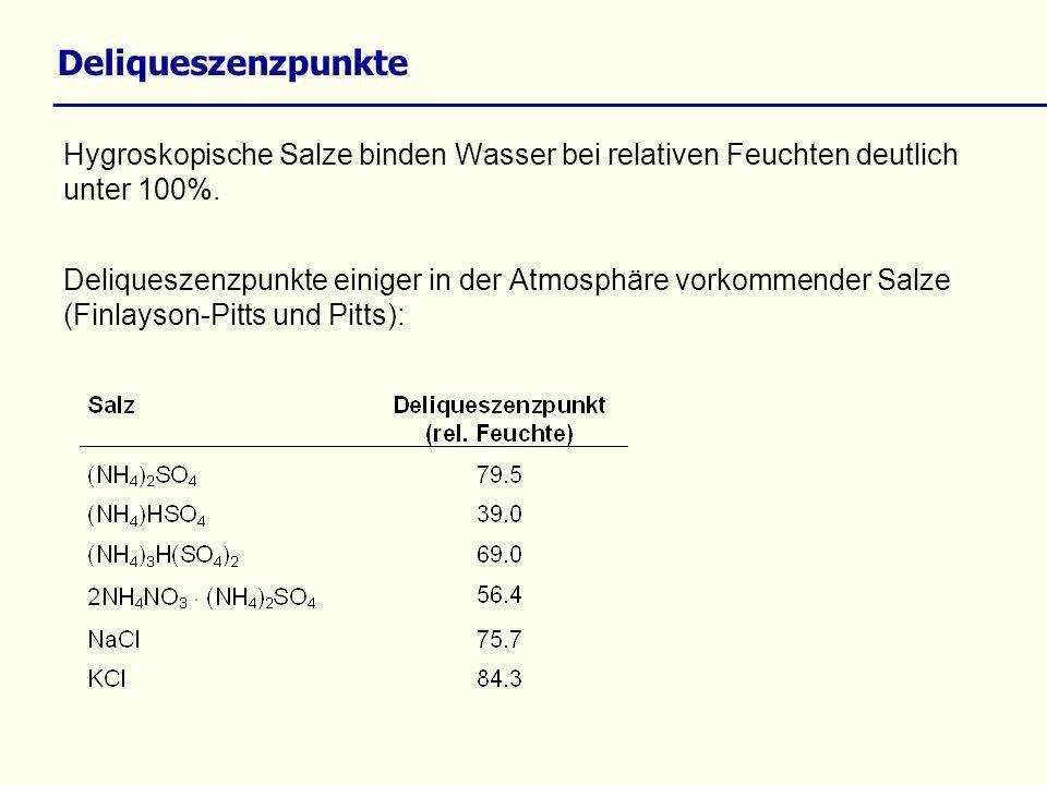 Hygroskopische Salze binden Wasser bei relativen Feuchten deutlich unter 100%. Deliqueszenzpunkte einiger in der Atmosphäre vorkommender Salze (Finlay
