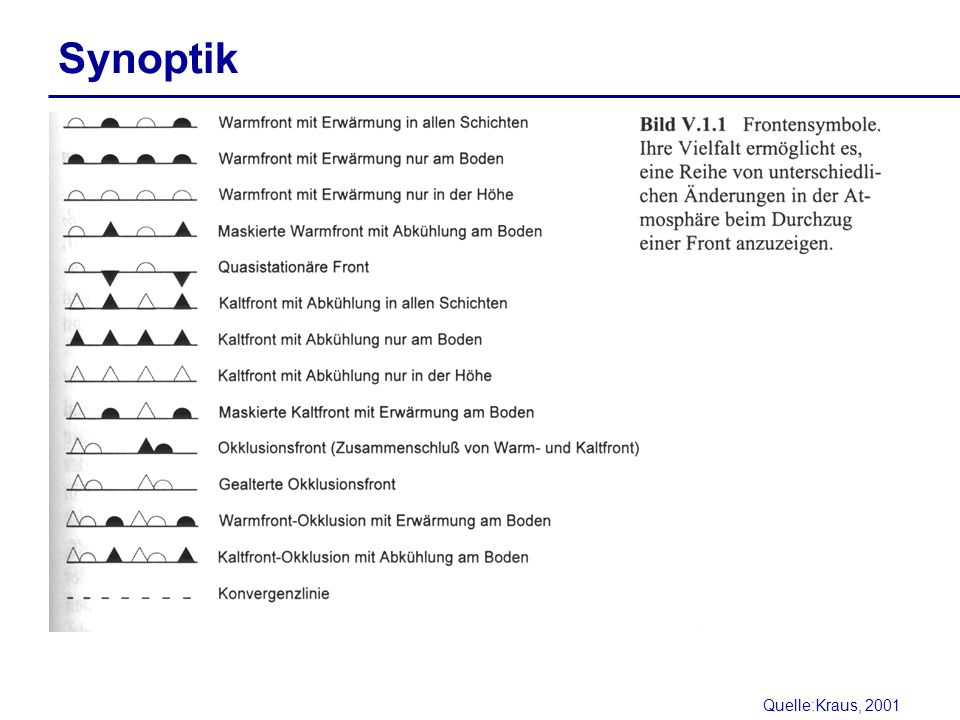 Synoptik Quelle:Kraus, 2001
