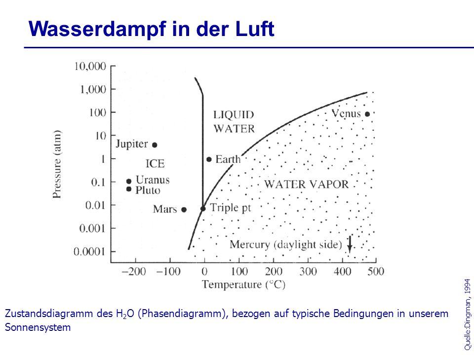 Wasserdampf in der Luft Zustandsdiagramm des H 2 O (Phasendiagramm), bezogen auf typische Bedingungen in unserem Sonnensystem Quelle:Dingman, 1994