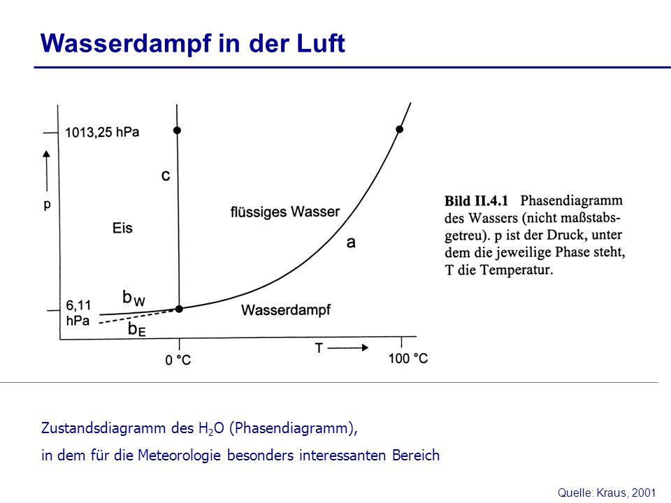 Wasserdampf in der Luft Zustandsdiagramm des H 2 O (Phasendiagramm), in dem für die Meteorologie besonders interessanten Bereich Quelle: Kraus, 2001