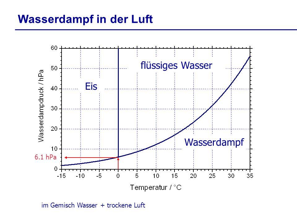 6.1 hPa Wasserdampf flüssiges Wasser im Gemisch Wasser + trockene Luft Wasserdampf in der Luft Eis