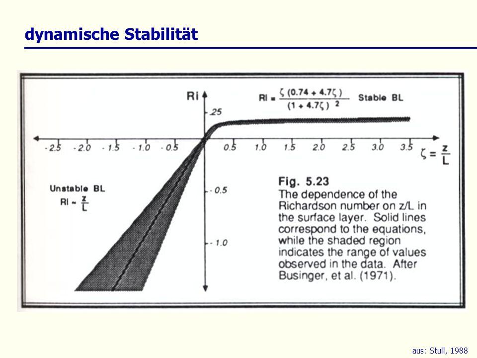 aus: Stull, 1988 dynamische Stabilität