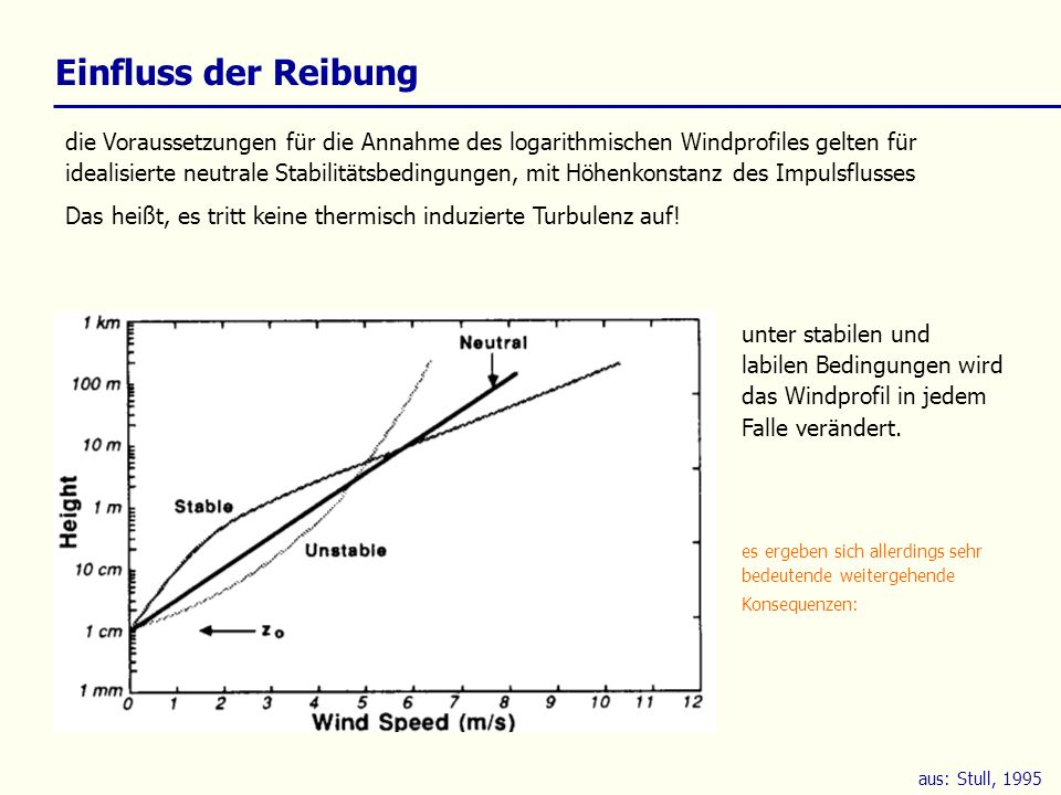 Einfluss der Reibung die Voraussetzungen für die Annahme des logarithmischen Windprofiles gelten für idealisierte neutrale Stabilitätsbedingungen, mit