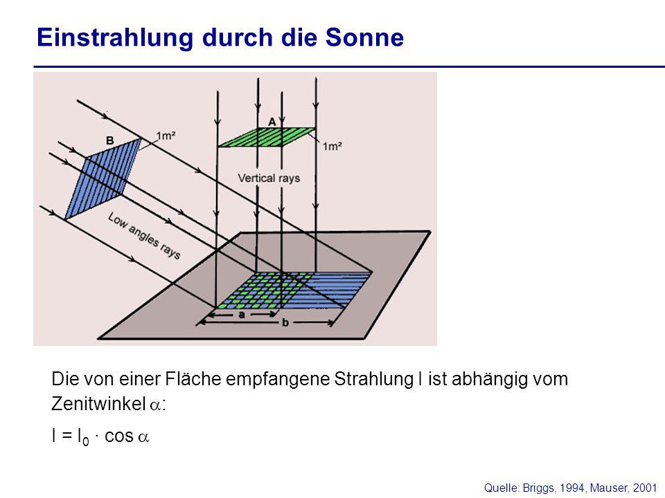 Quelle: Briggs, 1994, Mauser, 2001 Einstrahlung durch die Sonne Die von einer Fläche empfangene Strahlung I ist abhängig vom Zenitwinkel : I = I 0 · c