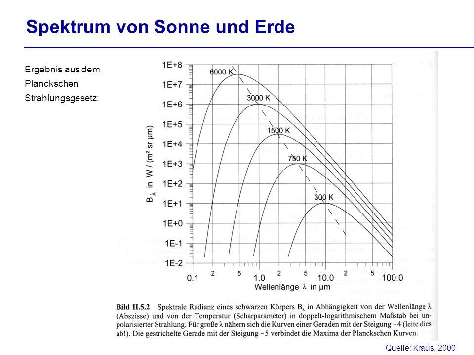 Quelle: Kraus, 2000 Spektrum von Sonne und Erde Ergebnis aus dem Planckschen Strahlungsgesetz: