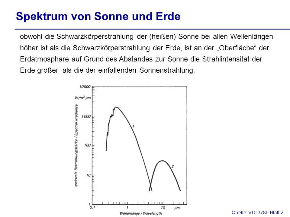 Quelle: VDI 3789 Blatt 2 Spektrum von Sonne und Erde obwohl die Schwarzkörperstrahlung der (heißen) Sonne bei allen Wellenlängen höher ist als die Sch