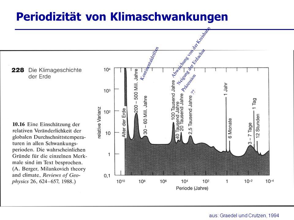 Periodizität von Klimaschwankungen aus: Graedel und Crutzen, 1994 Kontinentaldriften Neigung der Erdachse Präzession ?? Abweichung von der Kreisbahn