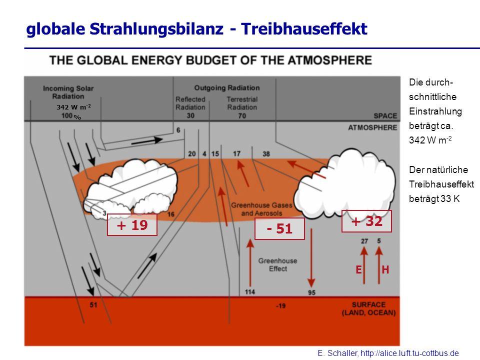 E. Schaller, http://alice.luft.tu-cottbus.de Die durch- schnittliche Einstrahlung beträgt ca. 342 W m -2 Der natürliche Treibhauseffekt beträgt 33 K g
