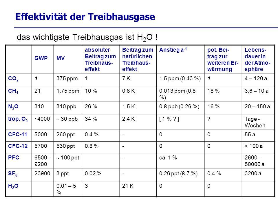 Effektivität der Treibhausgase das wichtigste Treibhausgas ist H 2 O ! GWPMV absoluter Beitrag zum Treibhaus- effekt Beitrag zum natürlichen Treibhaus