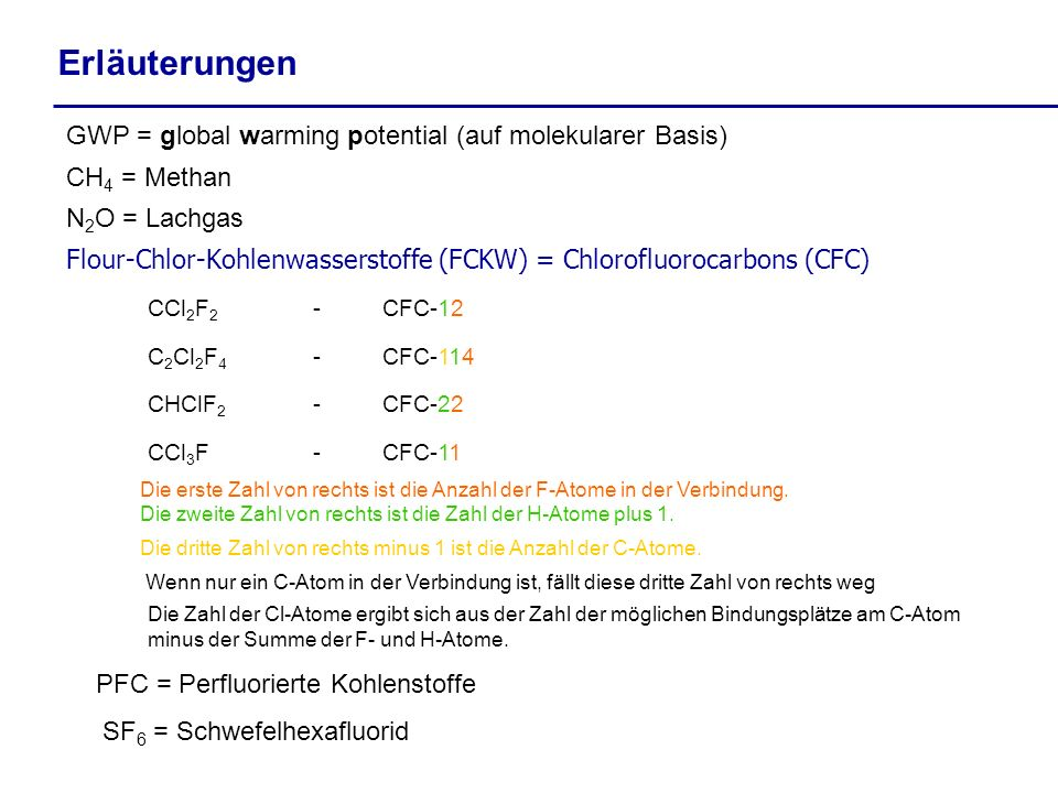 Erläuterungen GWP = global warming potential (auf molekularer Basis) CH 4 = Methan N 2 O = Lachgas Flour-Chlor-Kohlenwasserstoffe (FCKW) = Chlorofluor