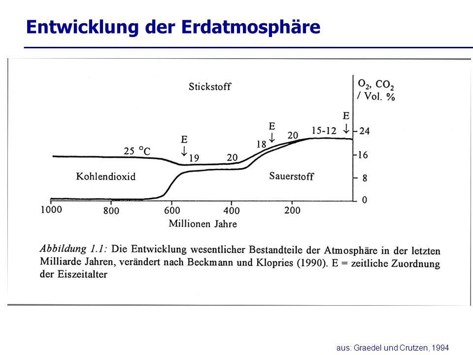 Klimazeugen aus: Graedel und Crutzen, 1994
