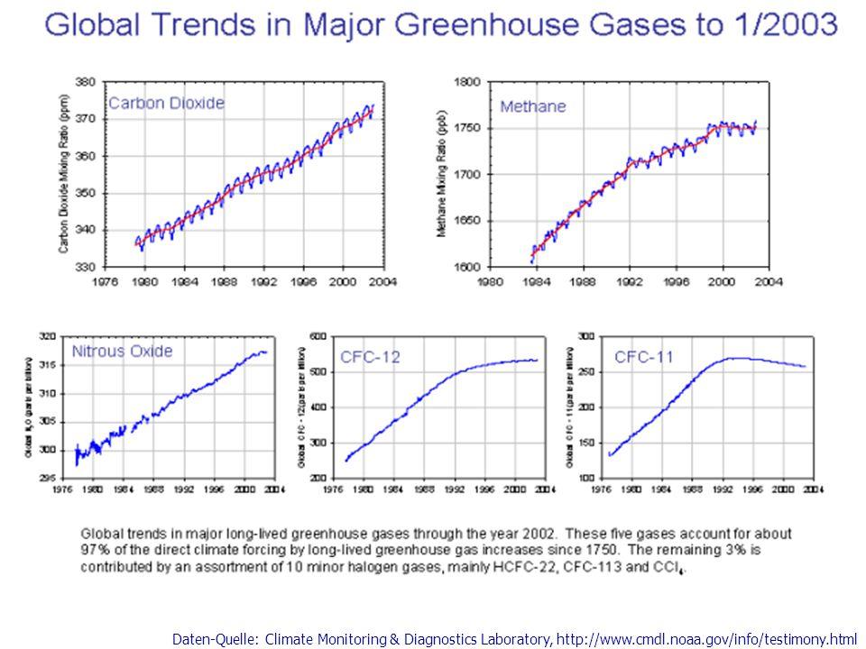Daten-Quelle: Climate Monitoring & Diagnostics Laboratory, http://www.cmdl.noaa.gov/info/testimony.html