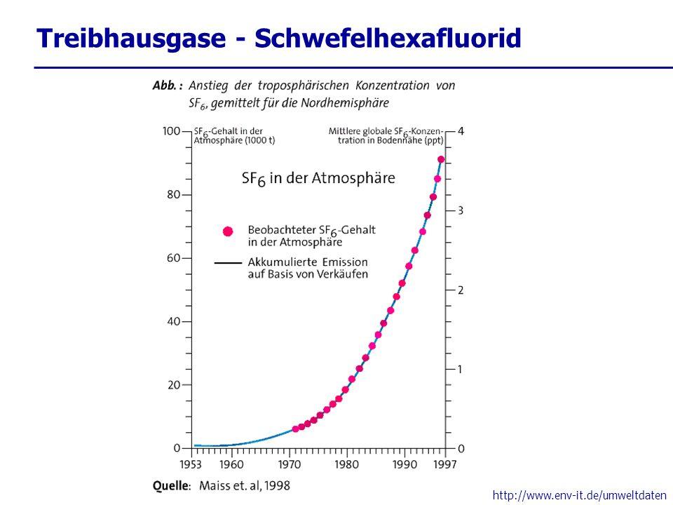 Treibhausgase - Schwefelhexafluorid http://www.env-it.de/umweltdaten