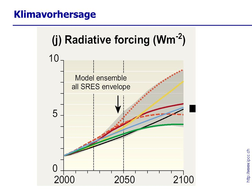 Klimavorhersage http://www.ipcc.ch