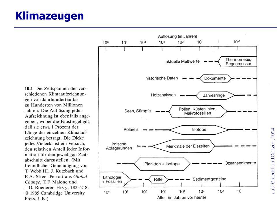 E.Schaller, http://alice.luft.tu-cottbus.de Die durch- schnittliche Einstrahlung beträgt ca.