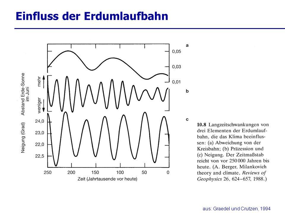 Rückkopplungsmechanismen negativ Eis - Akkumulation - Rückkopplung Temperatur steigt atm.