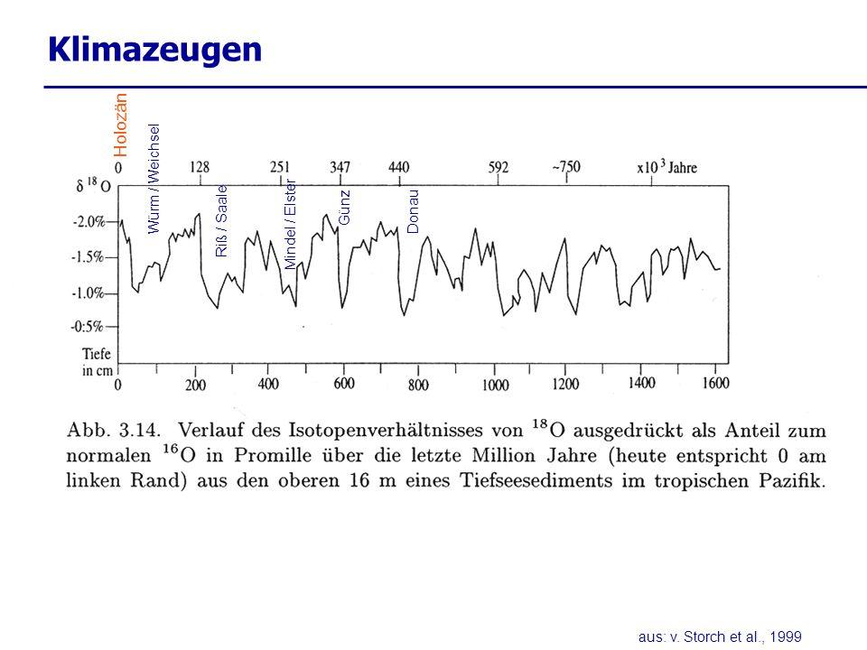Treibhausgase - Kohlendioxid Daten-Quelle: Climate Monitoring & Diagnostics Laboratory, http://www.cmdl.noaa.gov/info/testimony.html http://cdiac.esd.ornl.gov/ftp/trends/co2/maunaloa.co2 Messreihe Mauna Loa (Hawaii) (seit 1958) Mittelwert 2004: 378 ppm