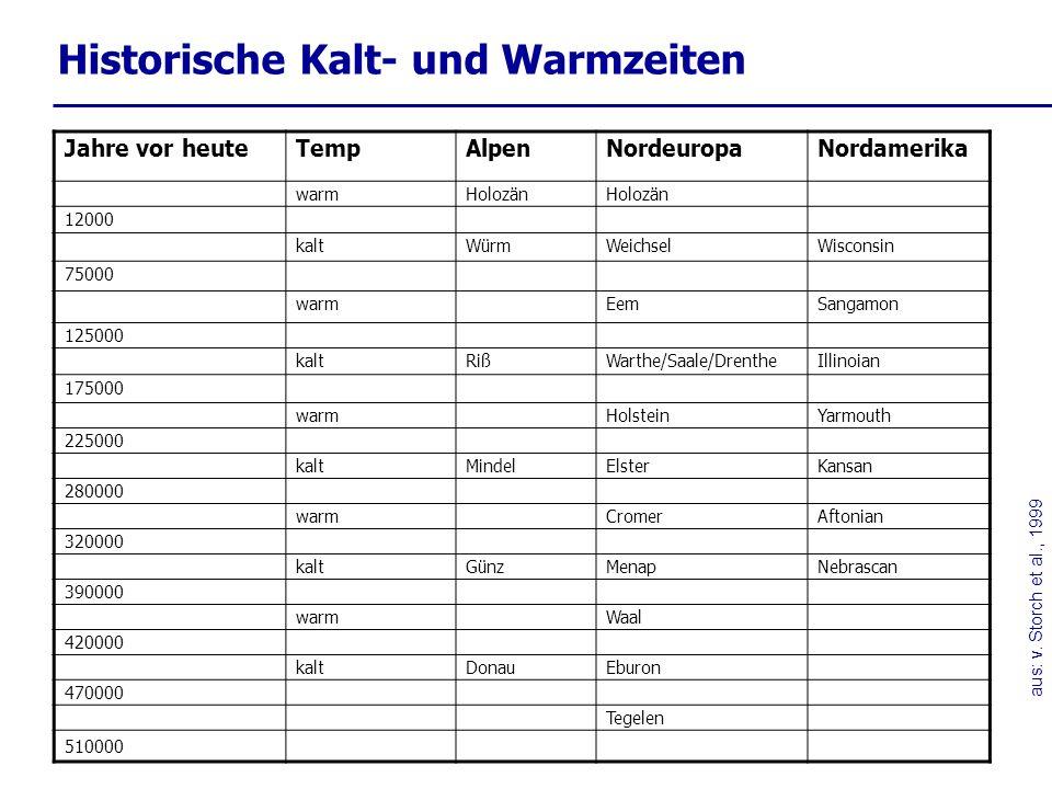 Klimaoptima und –pessima in Europa ZeitraumKlimaabschnittKlimarelevante Ereignisse 1200 – 600 v.