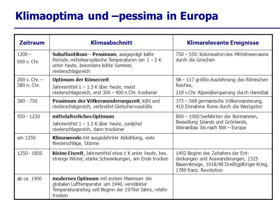 Klimaoptima und –pessima in Europa ZeitraumKlimaabschnittKlimarelevante Ereignisse 1200 – 600 v. Chr. Subatlantikum – Pessimum, ausgeprägt kalte Perio