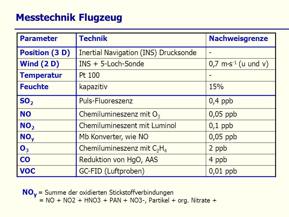 Messtechnik Flugzeug ParameterTechnikNachweisgrenze Position (3 D)Inertial Navigation (INS) Drucksonde- Wind (2 D)INS + 5-Loch-Sonde 0,7 m s -1 (u und v) TemperaturPt 100- Feuchtekapazitiv15% SO 2 Puls-Fluoreszenz0,4 ppb NOChemilumineszenz mit O 3 0,05 ppb NO 2 Chemilumineszent mit Luminol0,1 ppb NO y Mb Konverter, wie NO0,05 ppb O3O3 Chemilumineszenz mit C 2 H 4 2 ppb COReduktion von HgO, AAS4 ppb VOCGC-FID (Luftproben)0,01 ppb NO y = Summe der oxidierten Stickstoffverbindungen = NO + NO2 + HNO3 + PAN + NO3-, Partikel + org.