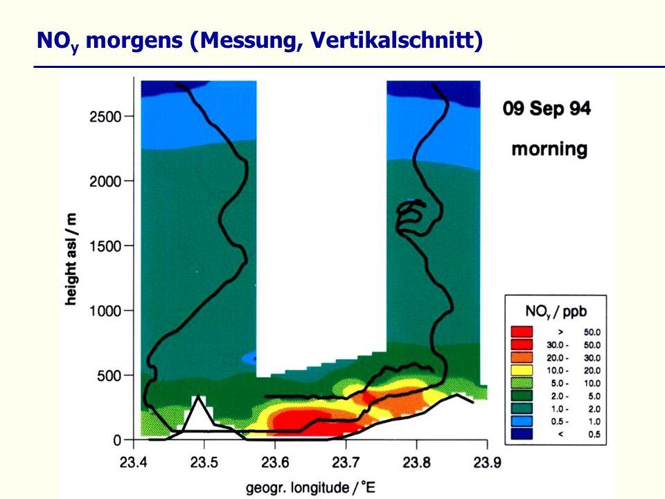 NO y morgens (Messung, Vertikalschnitt)