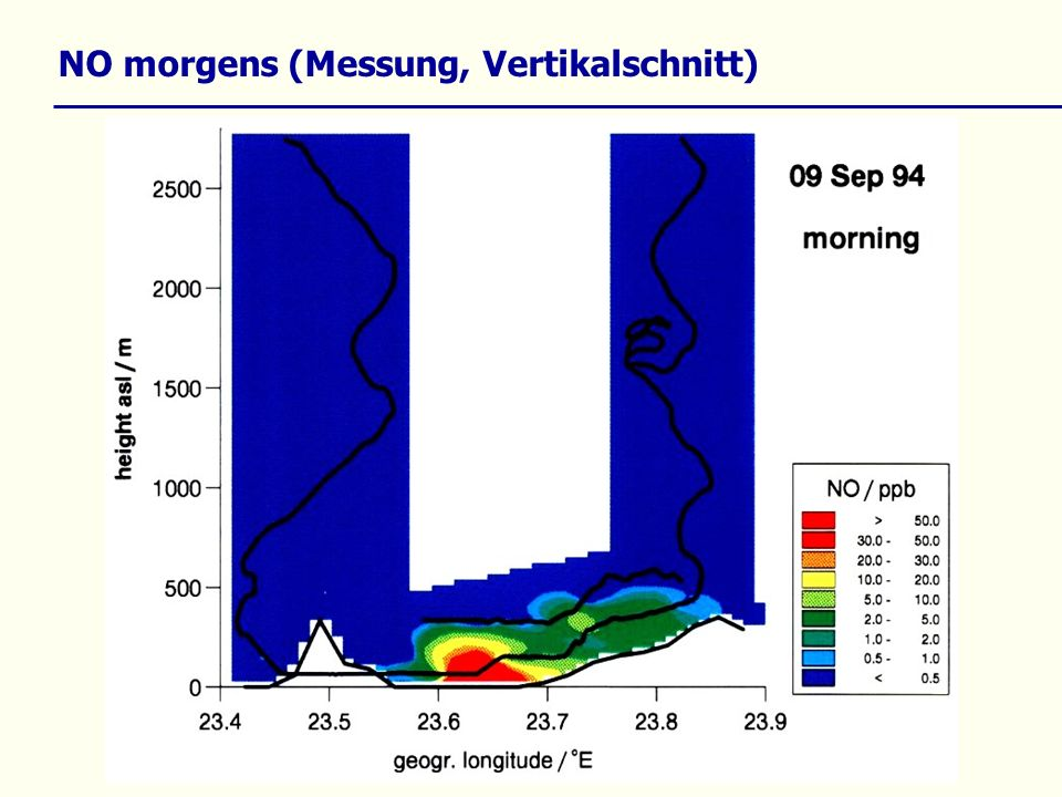 NO morgens (Messung, Vertikalschnitt)