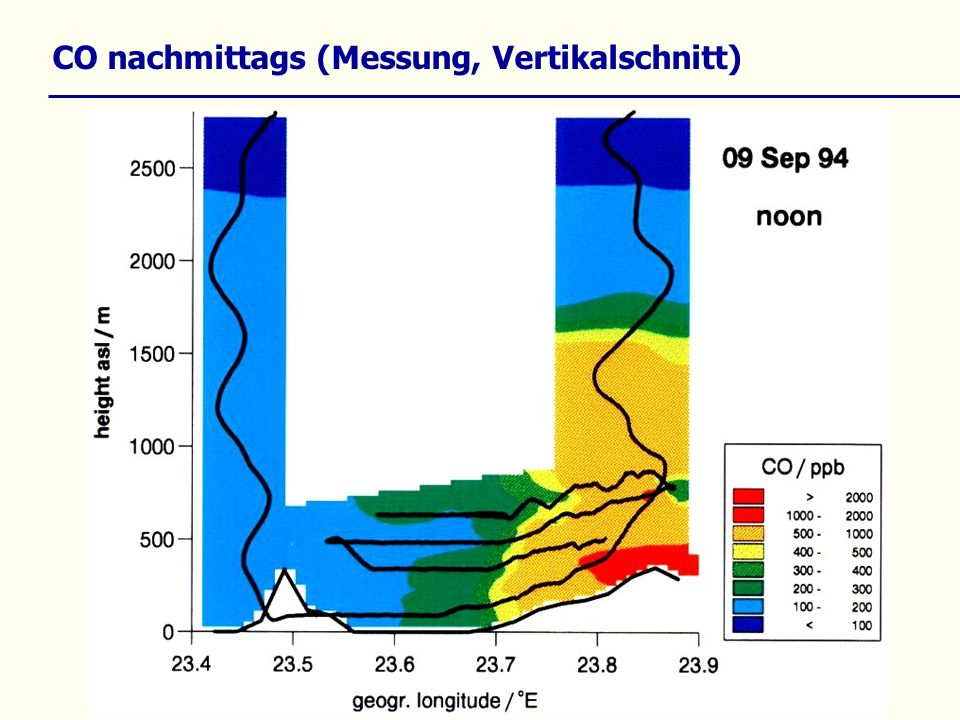 CO nachmittags (Messung, Vertikalschnitt)