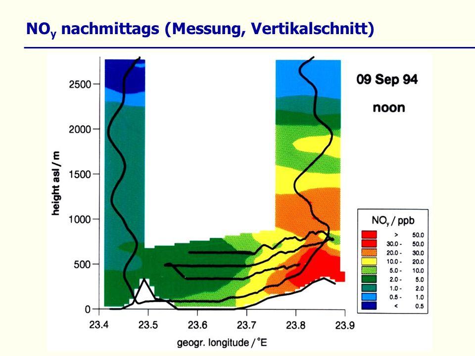 NO y nachmittags (Messung, Vertikalschnitt)