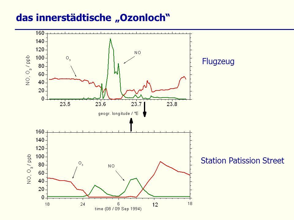 das innerstädtische Ozonloch Station Patission Street Flugzeug