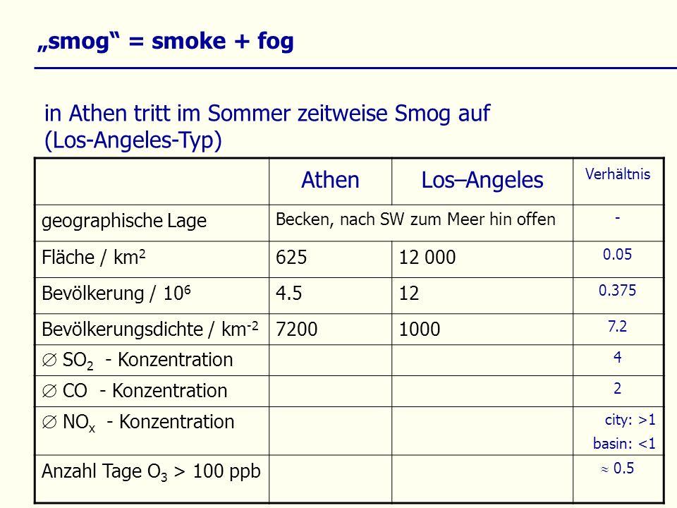 smog = smoke + fog AthenLos–Angeles Verhältnis geographische Lage Becken, nach SW zum Meer hin offen - Fläche / km 2 62512 000 0.05 Bevölkerung / 10 6 4.512 0.375 Bevölkerungsdichte / km -2 72001000 7.2 SO 2 - Konzentration 4 CO - Konzentration 2 NO x - Konzentration city: >1 basin: <1 Anzahl Tage O 3 > 100 ppb 0.5 in Athen tritt im Sommer zeitweise Smog auf (Los-Angeles-Typ)