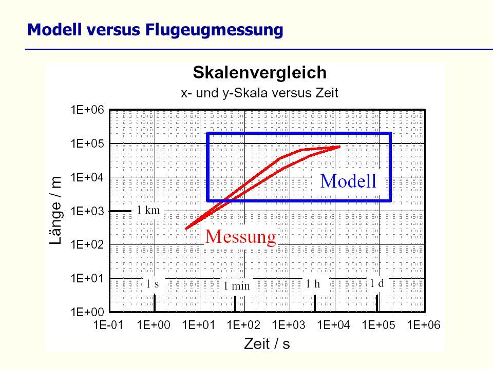 Modell versus Flugeugmessung