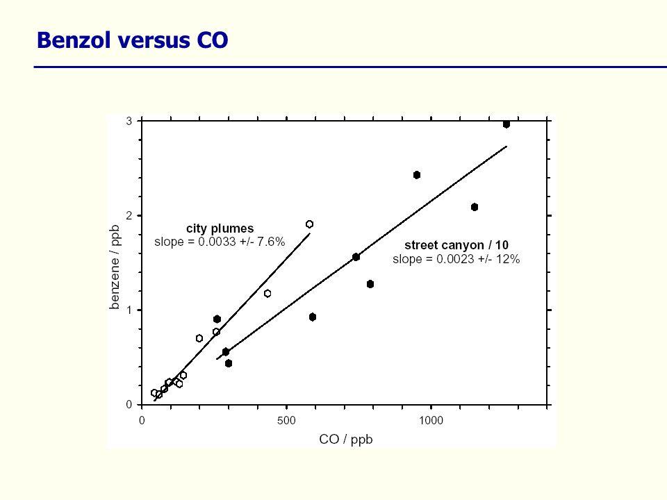 Benzol versus CO