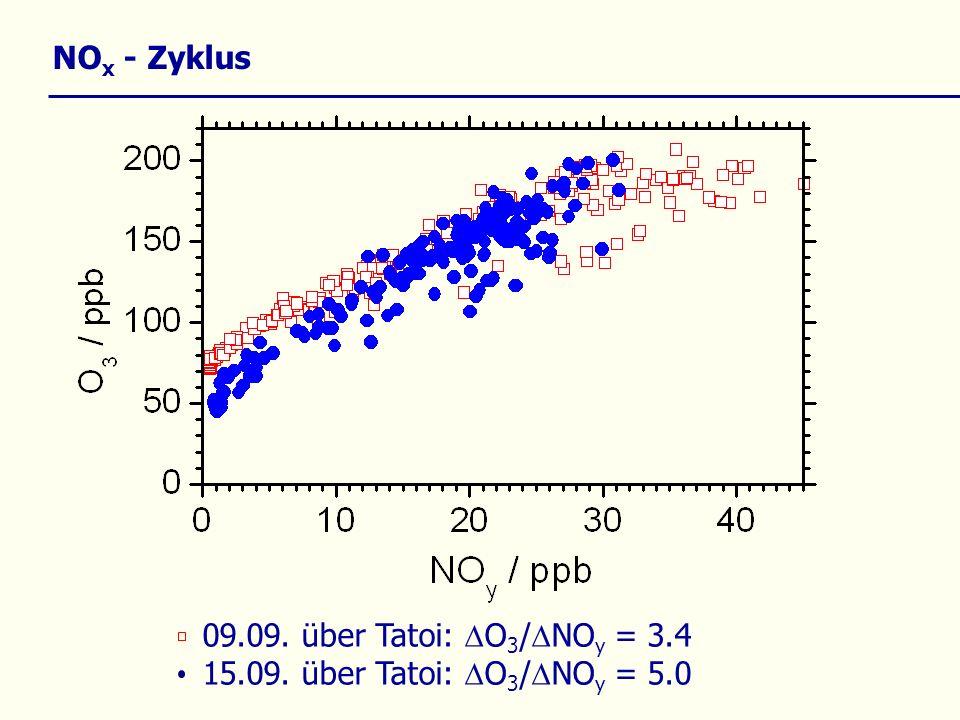 NO x - Zyklus 09.09. über Tatoi: O 3 / NO y = 3.4 15.09. über Tatoi: O 3 / NO y = 5.0