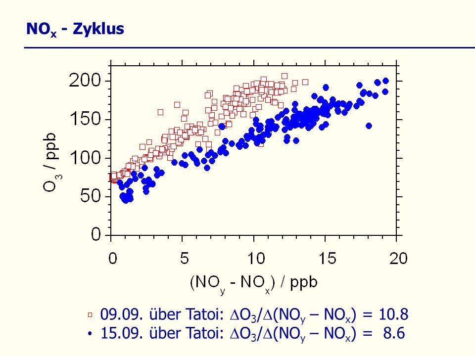 NO x - Zyklus 09.09. über Tatoi: O 3 / (NO y – NO x ) = 10.8 15.09.