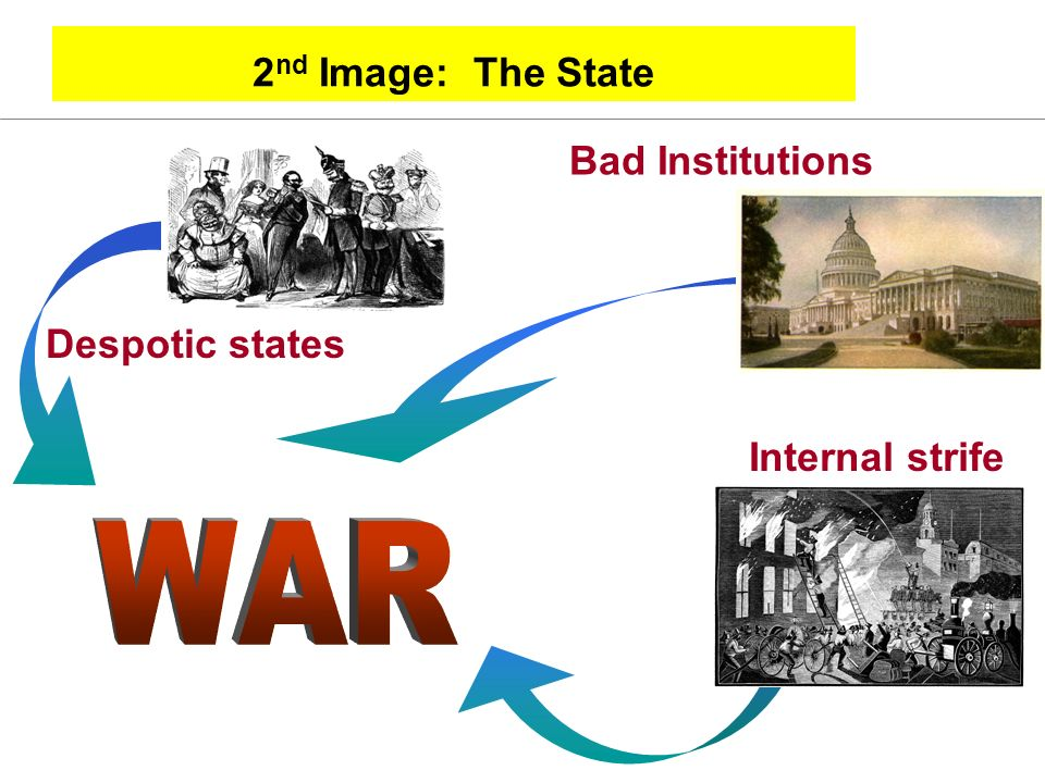 2 nd Image: The State Bad Institutions Internal strife Despotic states