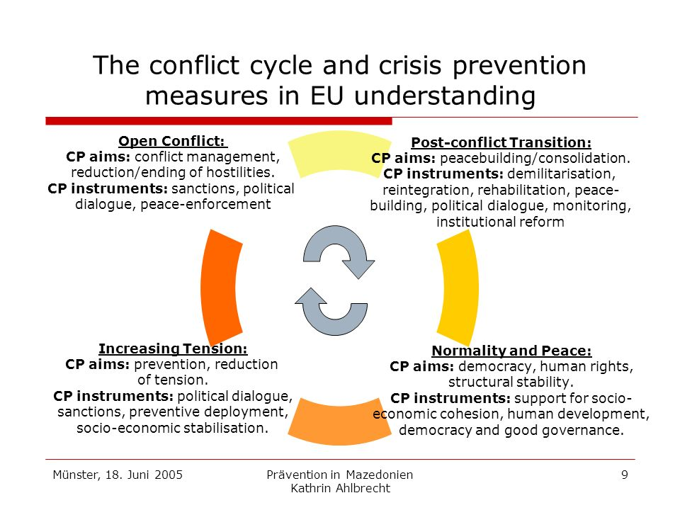 Münster, 18. Juni 2005Prävention in Mazedonien Kathrin Ahlbrecht 9 The conflict cycle and crisis prevention measures in EU understanding