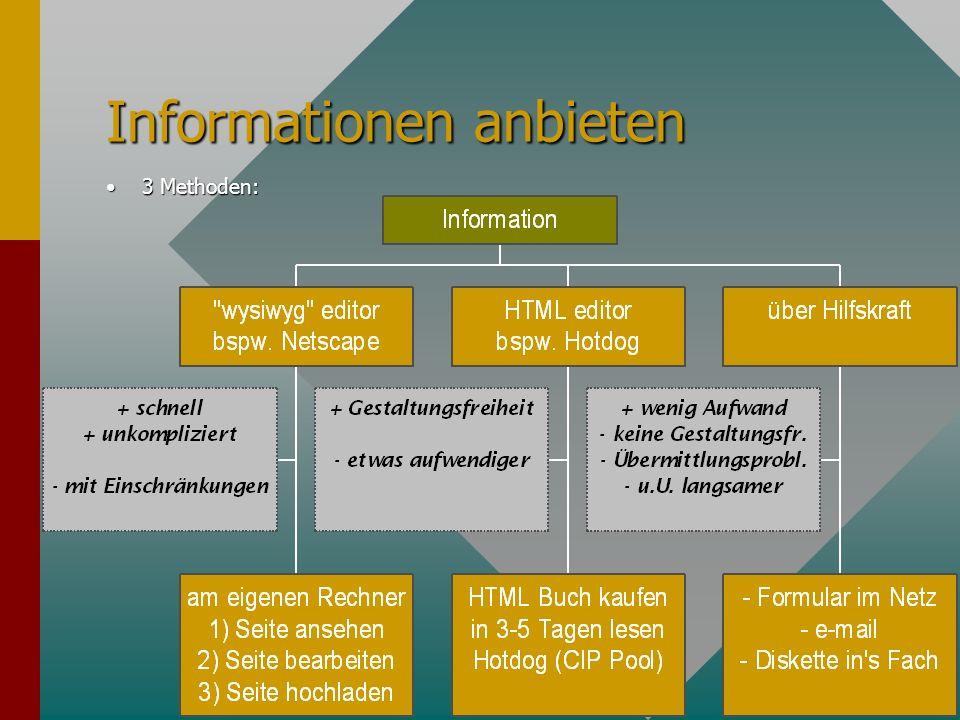 HTML: Hypertext Markup Language 2) Hypertext: Verbindungen zu anderen Seiten sind möglich Bsp: Für weitere Informationen stehen Für weitere Informationen stehen Prof.
