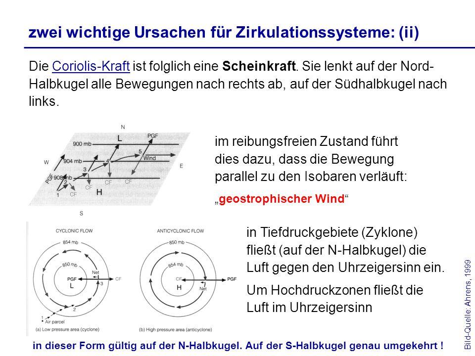 zwei wichtige Ursachen für Zirkulationssysteme: (ii) Die Coriolis-Kraft ist folglich eine Scheinkraft. Sie lenkt auf der Nord- Halbkugel alle Bewegung