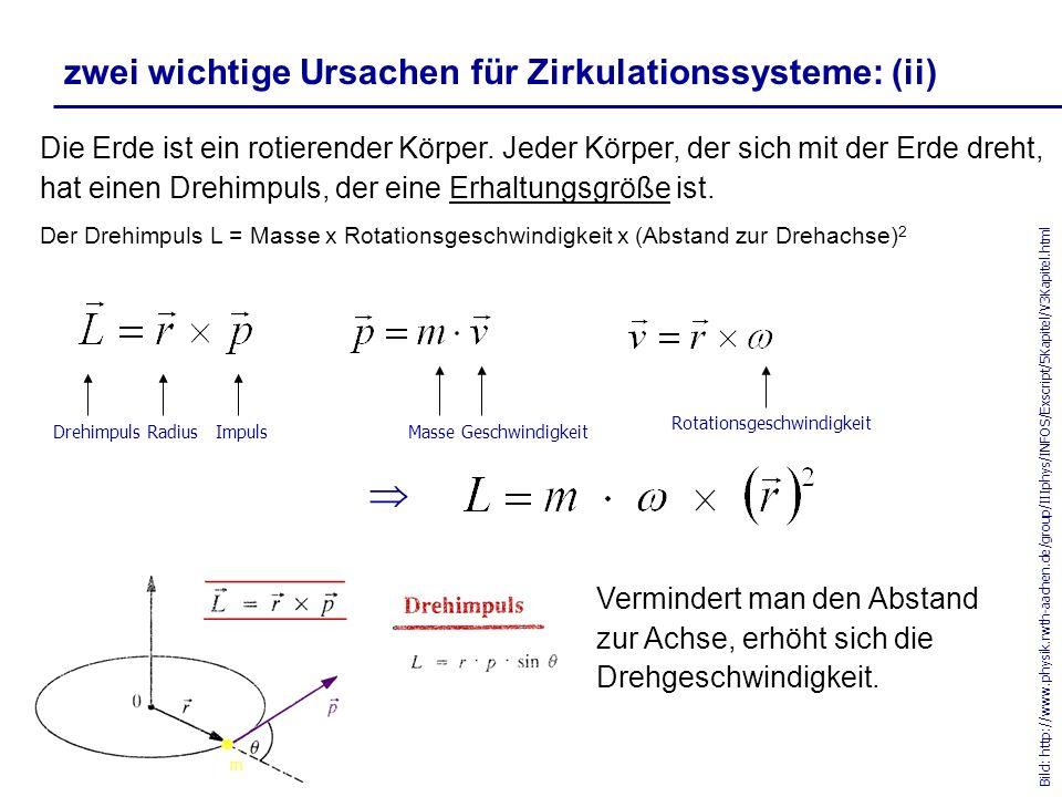 zwei wichtige Ursachen für Zirkulationssysteme: (ii) aber auch Bewegungen in West-Ost-Richtung werden von der Corioliskraft beeinflusst: Bild-Quelle: Ahrens, 1999 auf die Masse m wirkt u.a.