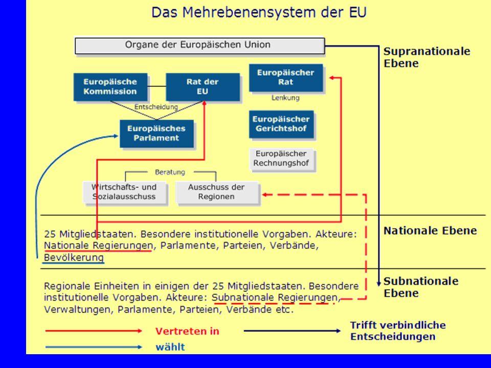 RECHTSETZUNGSBEFUGNISSE HAUSHALTSBEFUGNISSE EXEKUTIVBEFUGNISSE INSTITUTIONELLES SYSTEM (vereinfacht) EUROPÄISCHES PARLAMENT EUROPÄISCHE KOMMISSION EUROPÄISCHER RAT MINISTERRAT GRUNDZÜGE DER POLITIK -Hüterin der Verträge -Initiativmonopol -Haushaltsdurchführung -Exekutive -Herren der Verträge -Leitlinien der Politik -Grundsatzbeschlüsse -Rechtsetzung -Übertragung von Exekutivbefugnissen -Rechtsetzung -Haushalt